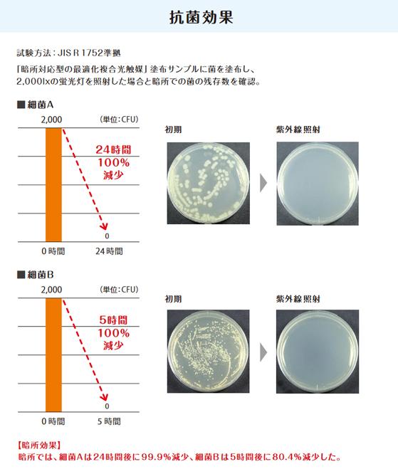 細菌低減効果
