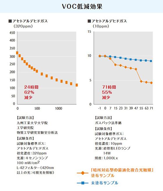 VOC低減効果